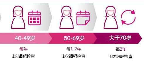 """女人40岁后,怎样做可以给最美的乳房上道""""保险""""?"""