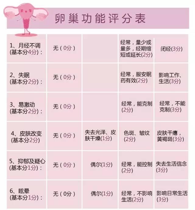卵巢功能评分表01