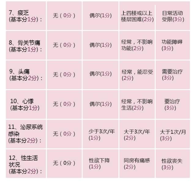 卵巢功能评分表02